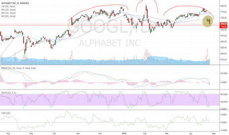 GOOGL: GOOGL daily head and shoulders + bearish engulfing day