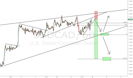 USDCAD: USDCAD giving us a niuce trade - Trade on your own risk!!!