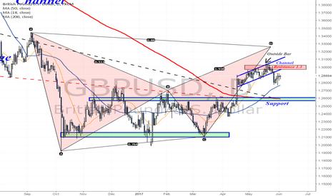 GBPUSD: Broke below a trading channel - 1.26 next?