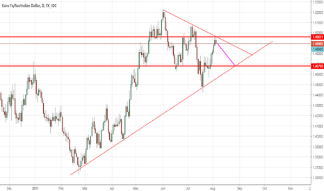 EURAUD: EURAUD UPDATE FROM FOREX AWARENESS