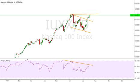 IUXX: NASDAQ 100 TRADE SETUP IN COMING DAYS .