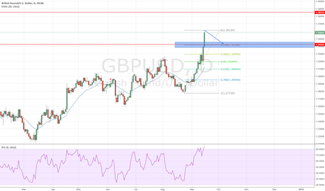 GBPUSD: GBPUSD Retracement to be expected next week