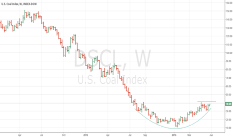 DJUSCL: Rounded bottom in US Coal Index