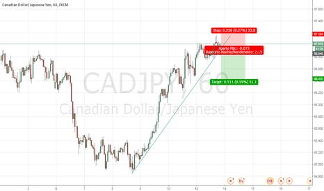 CADJPY: Leggero ritracciamento yen