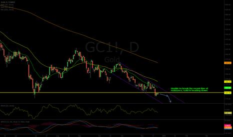 GC1!: Gold Short Opportunity