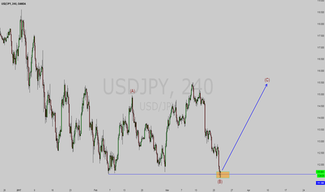 USDJPY: USDJPY C wave begin