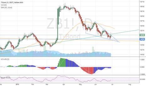 ZB1!: Ending diagonal