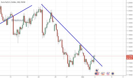 EURUSD: Trendline was Break, wait for re test get opportuniti for Long