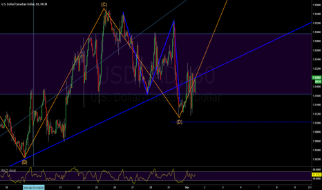 USDCAD:  A NIGHTMARE ON USDCAD