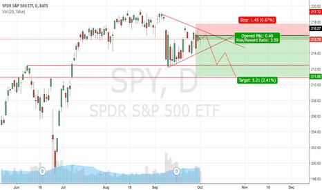 SPY: SPY Short - Multi Day Hold