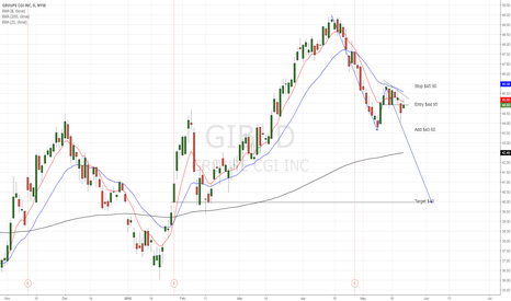 GIB: CGI Group struggles to expand their bussiness