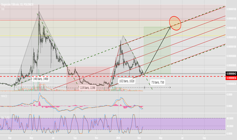 DOGEBTC: Doge showing us the market cycle