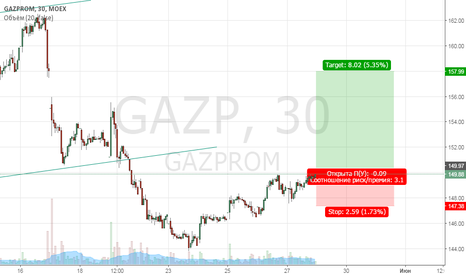 GAZP: Лонг Газпром