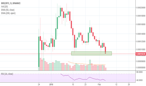 BRDBTC: $BRD hitting the buy box