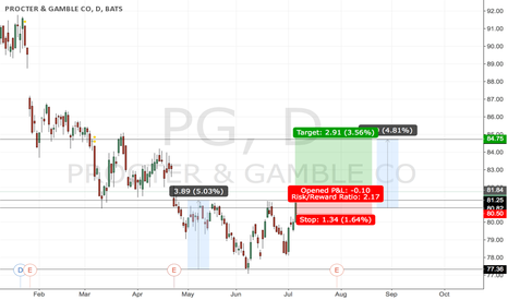 PG: #PG - strong breakout! Pretty good opportunity to earn money.