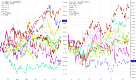 NKY: 世界の株式市場と日経平均のパフォーマンス比較