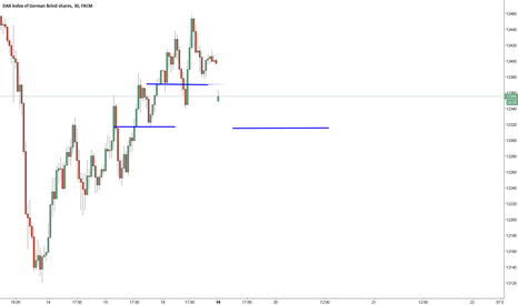 GER30: trading idea for dax
