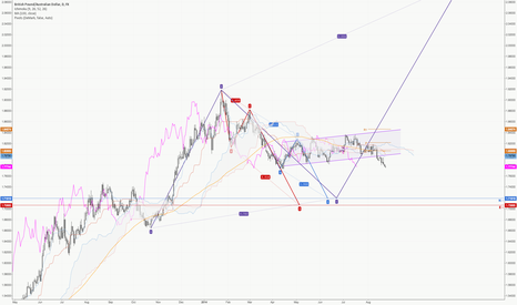 GBPAUD: The $GBPAUD continues to track to the N & E targets.