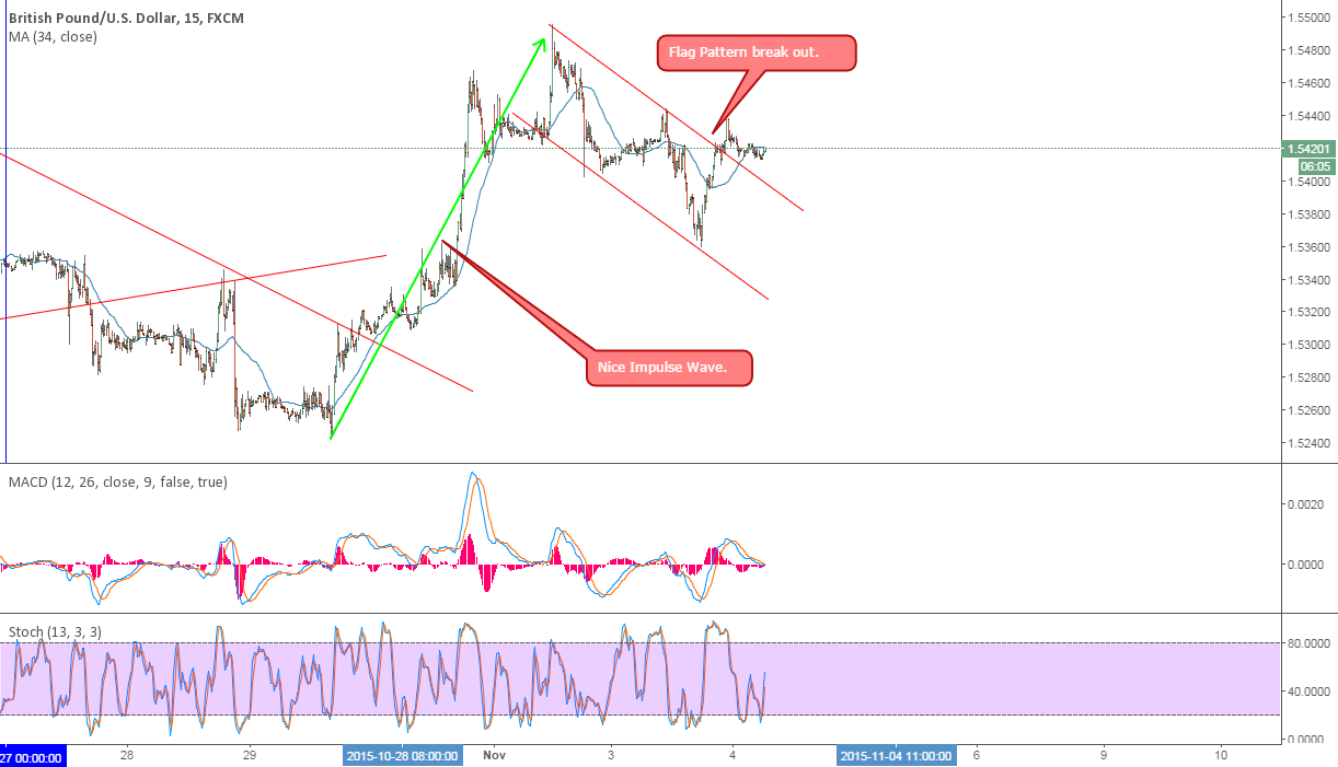 GBPUSD Short term Buy setup: Flag Pattern break out.