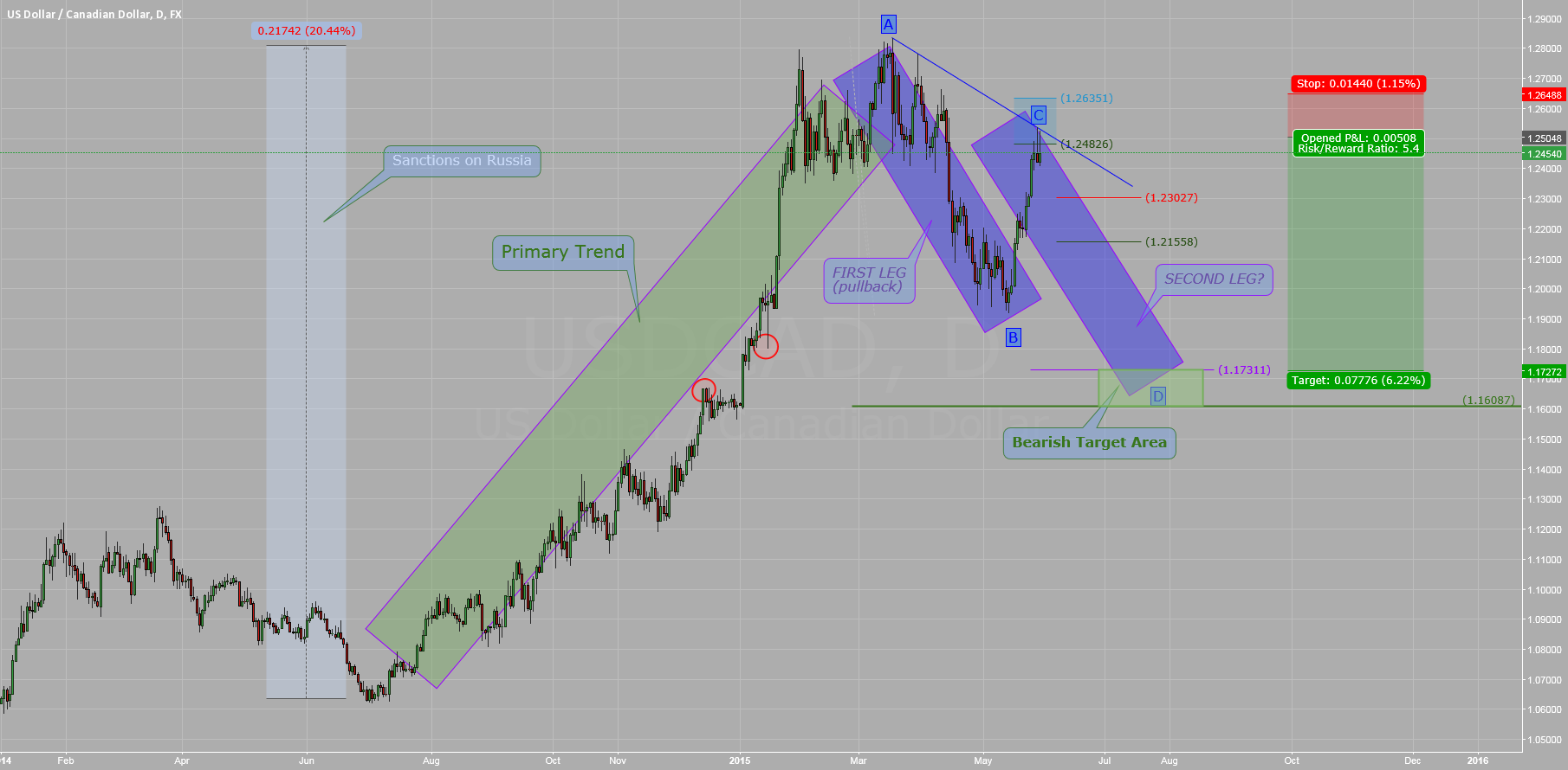 $USDCAD#: Weekly Analysis
