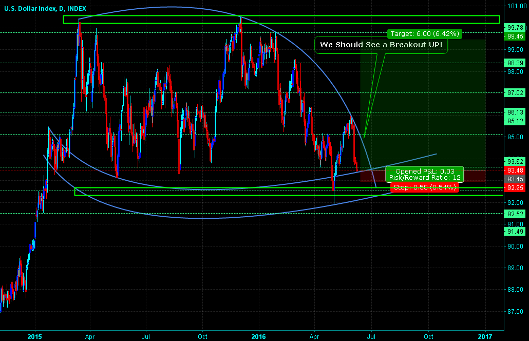 DXY - Dolllar Index - Future 3 Tops Incoming