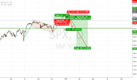 SPX: S&P500 short term up and long term down