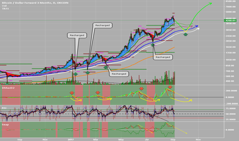 BTCUSD3M: MACD and EMA strategy system.