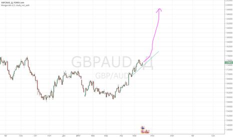 GBPAUD: Продолжение бычьего тренда  GBPAUD