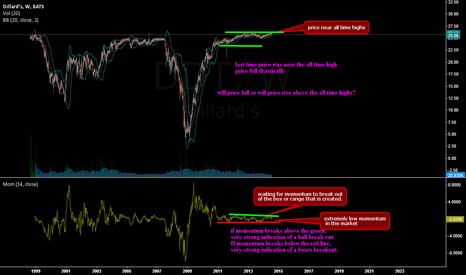 DDT: Near all time highs with extremely low momentum