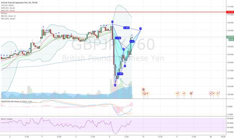 GBPJPY: GBPJPY potential bearish bat pattern on 1H chart