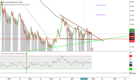 XAGUSD: Silver - Triangle - huge opportunity