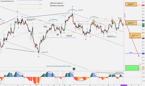 DXY: FOMC Press Conference - DXY - Double Three - USD Getting Trashed