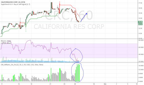 CRC: Great Buy Opportunity for CRC!