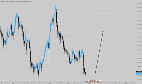 EURUSD: EUR/USD H2   SWING