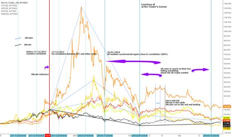 BTCUSD: Bitcoin to altcoins Correlation Analysis (Attempt)