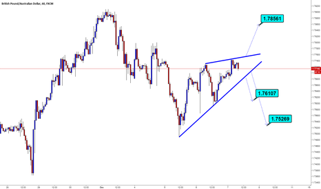 GBPAUD: GBPAUD / H1 / Rising Wedge