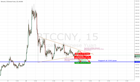 BTCCNY: BITCOIN: The coming hours there will be some nice red candles.