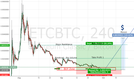 ETCBTC: ETC Long ! Buy the Bottom ! Going to have Major uptrend / Pump!