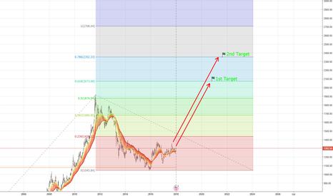 XAUUSD: Gold can reach 2300 in 3 years