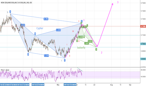 NZDUSD: NZD/USD just finished the motive wave of the first leg