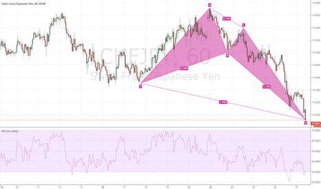 CHFJPY: $CHFJPY Bullish Crab H1 Intraday