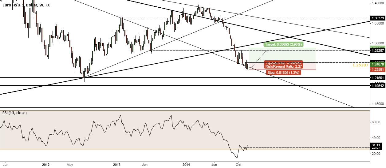 EURUSD - A 'Very Risky' Counter trend trade