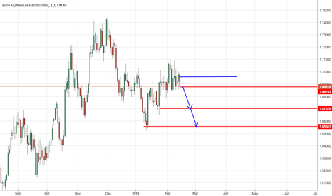 EURNZD: eurnzd trade view from forex awareness