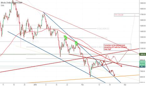 BTCUSD: BTC bottom or ABC correction on short term bearish trend