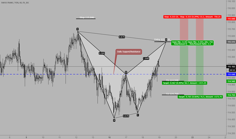 CHFJPY: CHFJPY we might see a complete Bat pattern.