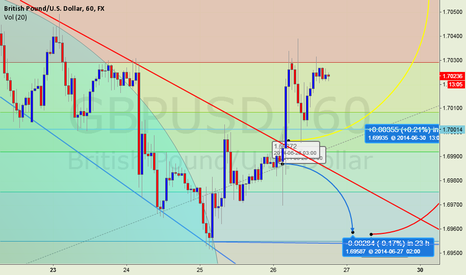 GBPUSD: GOING DOWN AND LONG