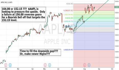 AAPL: $AAPL ready for a move.