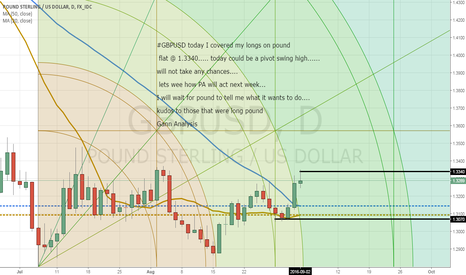 GBPUSD: GBPUSD Covered my longs today @ 1.3340!