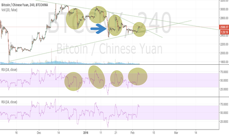 BTCCNY: Bear Run Imminent! History shall repeat itself yet again