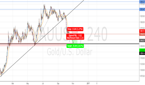 XAUUSD: Mmmmh A couple of pips a day keeps the doctor AWAY!!!